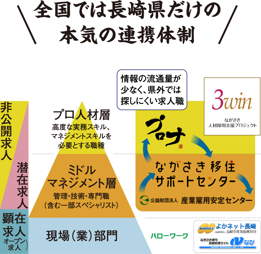 全国では長崎県だけの本気の連携体制